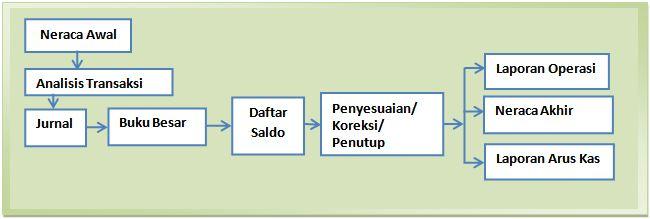 Pertemuan 6 Siklus Akuntansi Perusahaan Jasa Ppt siklus-akuntansi21