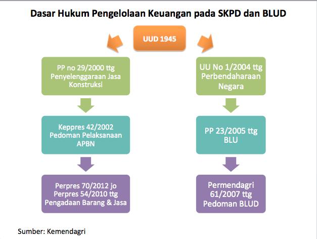 Dasar Hukum Pengelolaan Keuangan pada SKPD dan BLUD