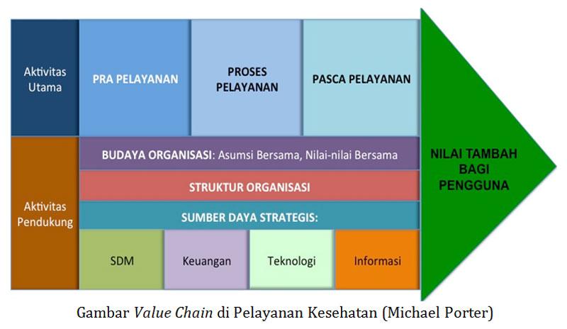 Manajemen rumah sakit pkmk fk ugm artikel mrs gambar value chain ccuart Images