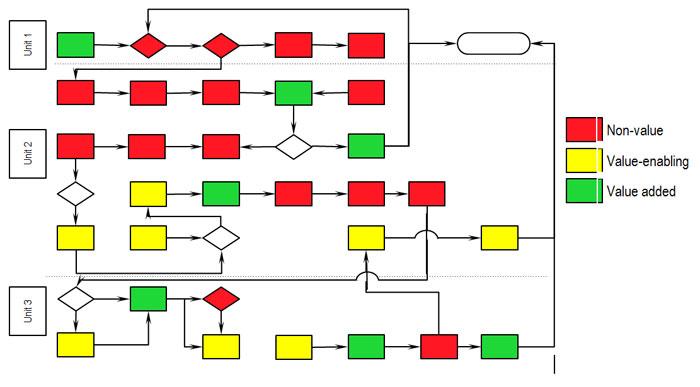 Gambar ilustrasi alur pasien di RS dan kaitan aktivitas antar-unit